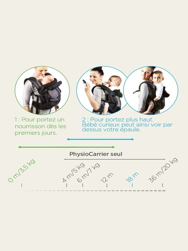 Pack extension PhysioCarrier / Hoodiecarrier mode d'emploi love radius